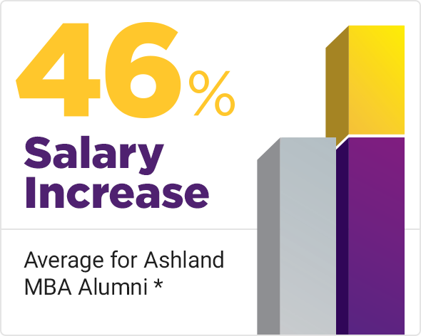 MBA Programs at Ashland University - Ashland University MBA Programs